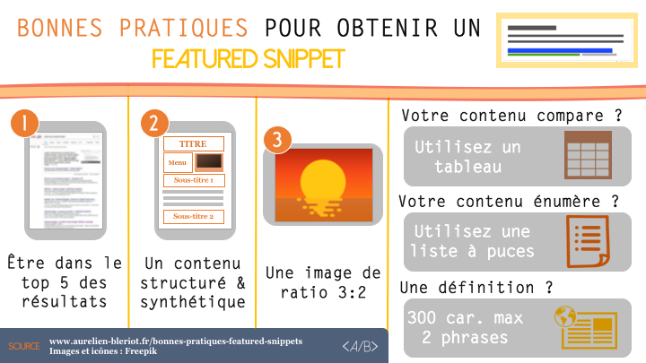 Infographie Featured Snippets